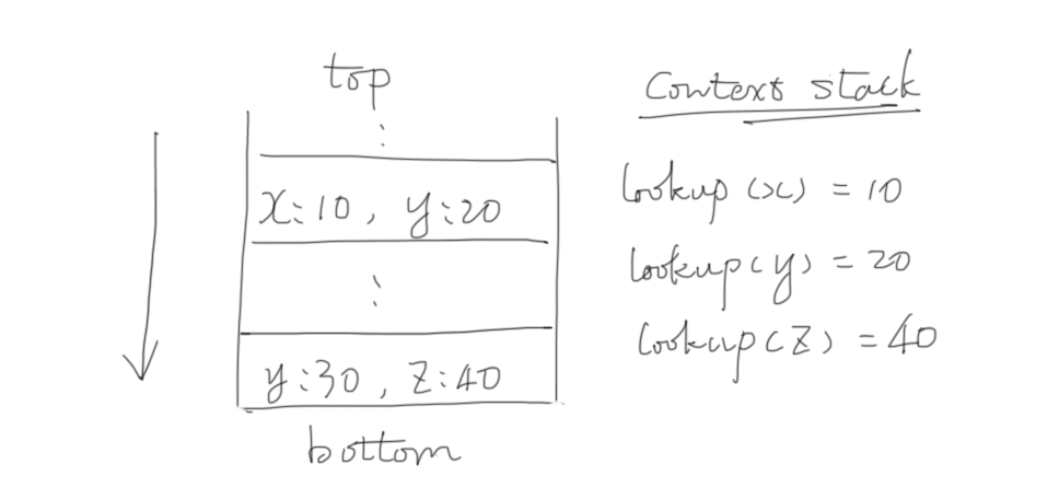 Context Stack